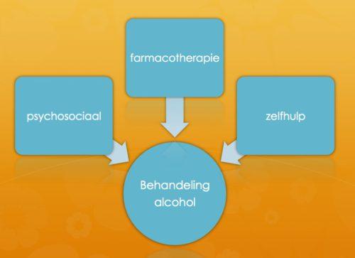 Gevaren alcohol