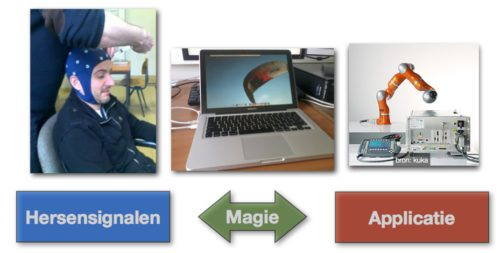 Brein-computer interfaces