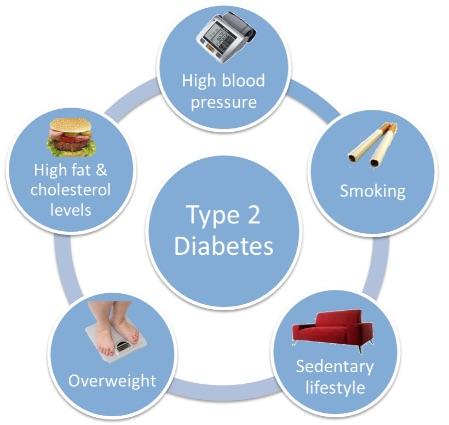 diabetes type 2 oorzaak